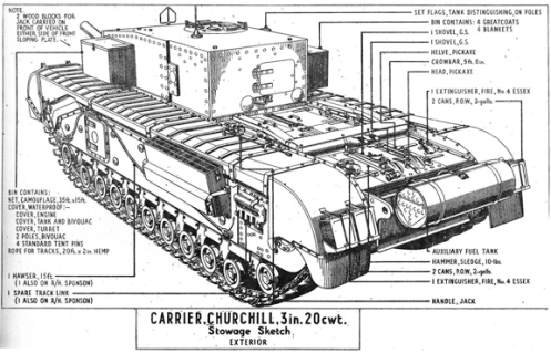In this external stowage sketch, the circular pistol port, in both the square escape door, and the vertical side plate of the superstructure, can be seen, along with the hinged door fitted in the rear vertical plate, and the hinged double door hatch fitted in the roof, which acted as the commander's cupola, forward of which is located the external triple-vane sight that was provided for the crew commander. Note the external auxiliary fuel tank, on the rear plate, which carried an additional 32.5 gallons of fuel. This auxiliary tank was connected to the main fuel system, but could be jettisoned from the tank in an emergency. Source: author's collection.