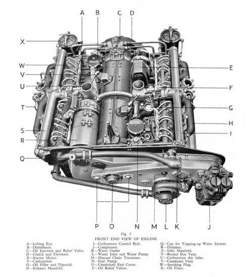 An illustration of the front end view of the Meadows Flat 12-cylinder 300-horsepower gasoline engine, taken from the 1941 First Edition of the Tank, Cruiser Mark V Instruction Book, as prepared by London, Midland and Scottish Railway Company. Source: authors' collection.